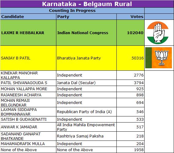 Belgaum Rural Election Results
