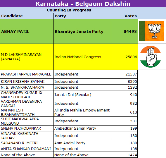 Belgaum South Election Results